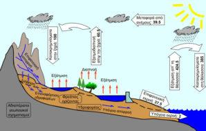 Υδρολογία: η διακριτική καθημερινή επιστήμη