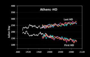 Πρόωρη εμφάνιση και μεγαλύτερη διάρκεια υψηλών θερμοκρασιών σε Ελλάδα και…