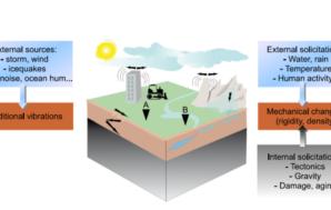 Περιβαλλοντική Σεισμολογία
