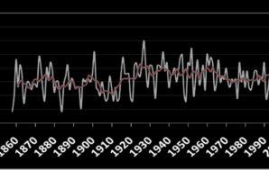 Οι καύσωνες της Ευρώπης και τα ιστορικά ρεκόρ θερμοκρασίας στην…