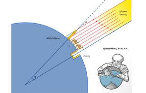 Το πείραμα του Ερατοσθένη: Υπολογισμός της περιφέρειας της Γης