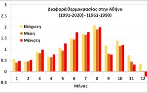 Το 'νέο' κλίμα της Αθήνας – Περίοδος 1991-2020